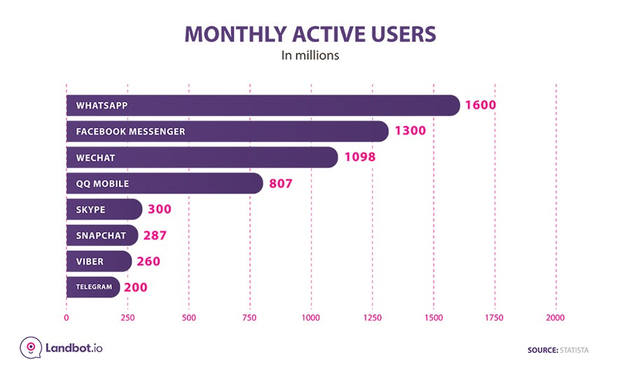 Social Networks Monthly Active Users